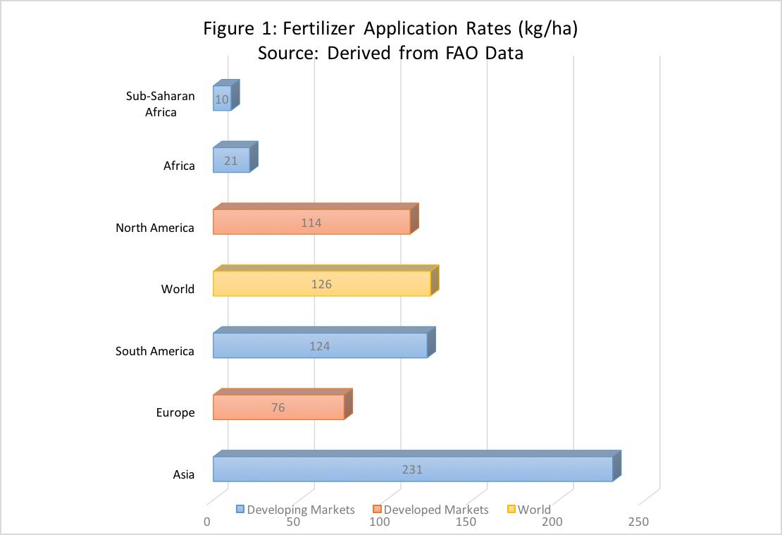 World Fertilizer Application Rates.png