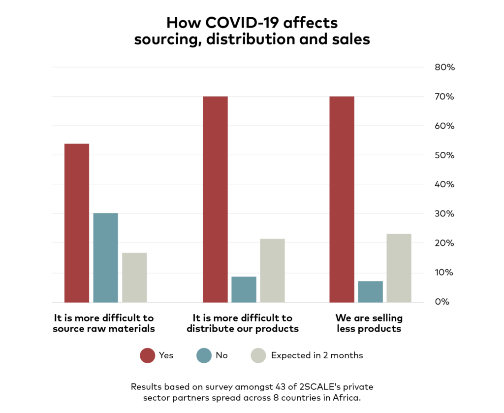 A graph of how COVID-19 affects sourcing, distribution and sales